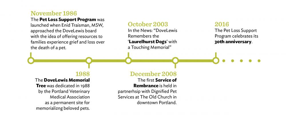 Pet Loss Support and Grief Counseling Portland Timeline